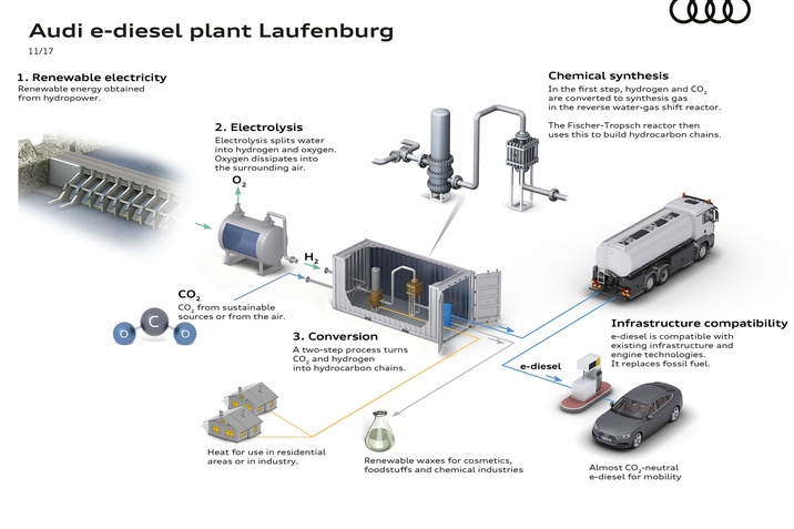 Audi e-üzemanyag